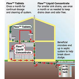 Flow!™ Bio-Maintenance Drain Cleaner & Septic Maintenance