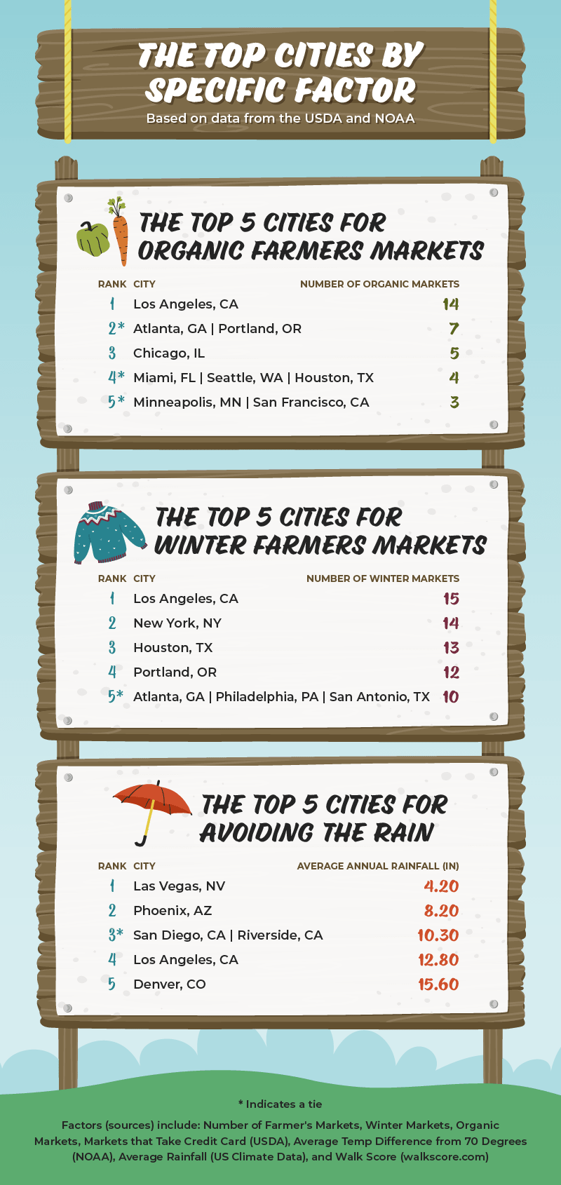 Infographic displaying the top 5 cities for specific factors for farmers markets