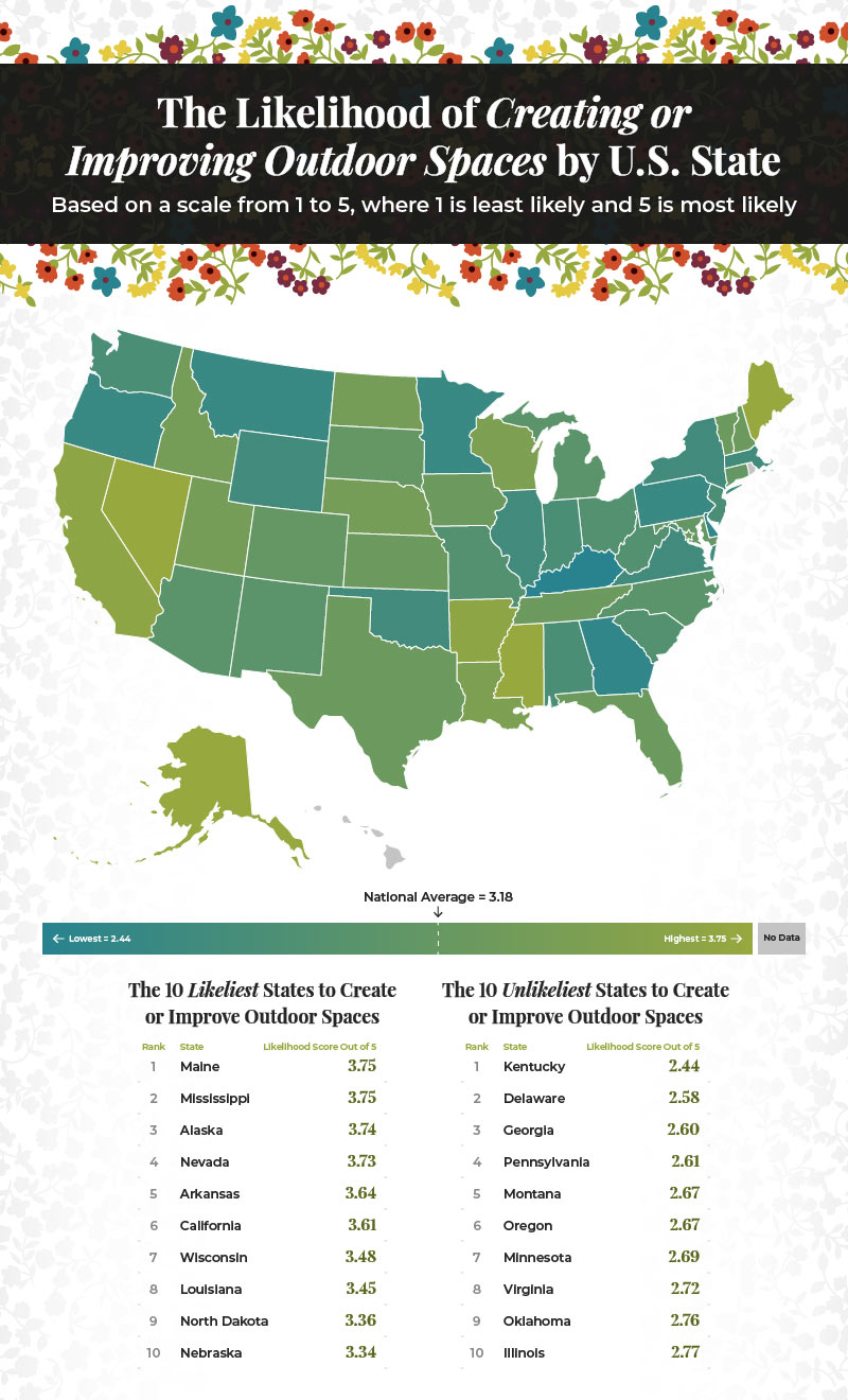 states most and least likely to create or improve outdoor living spaces