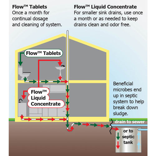 Flow!™ Plumbing Biomaintenance